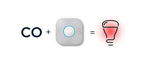 Cambia la luz a color rojo cuando exista une alerta de monoxido de carbono.
